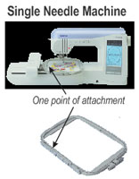 Single needle machine hoop attachment